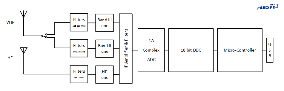 Airspy HF+ Architecture Diagram