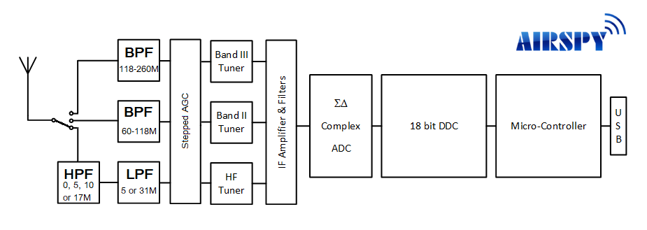Airspy HF+ Discovery Architecture