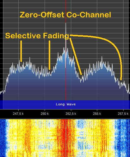 Co-Channel Canceller with Zero Offset